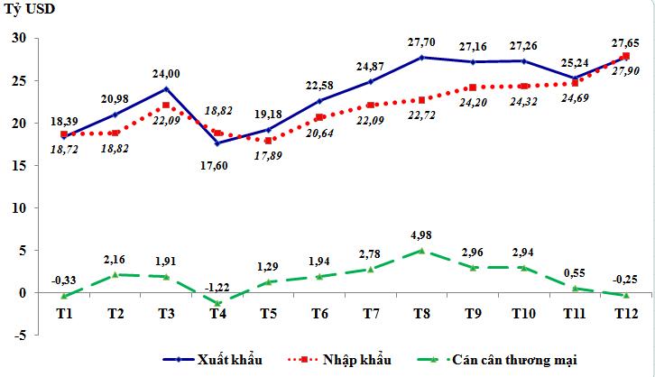 Tình hình xuất khẩu, nhập khẩu hàng hóa của Việt Nam tháng 12 và 12 tháng/2020